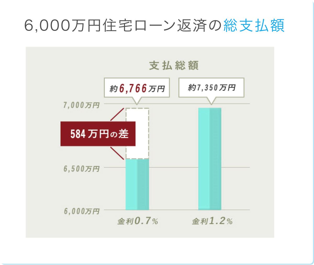6,000万円住宅ローン返済の総支払額