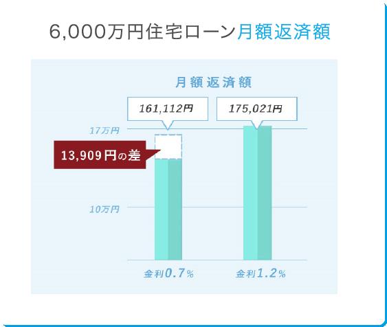 6,000万円住宅ローン月額返済額