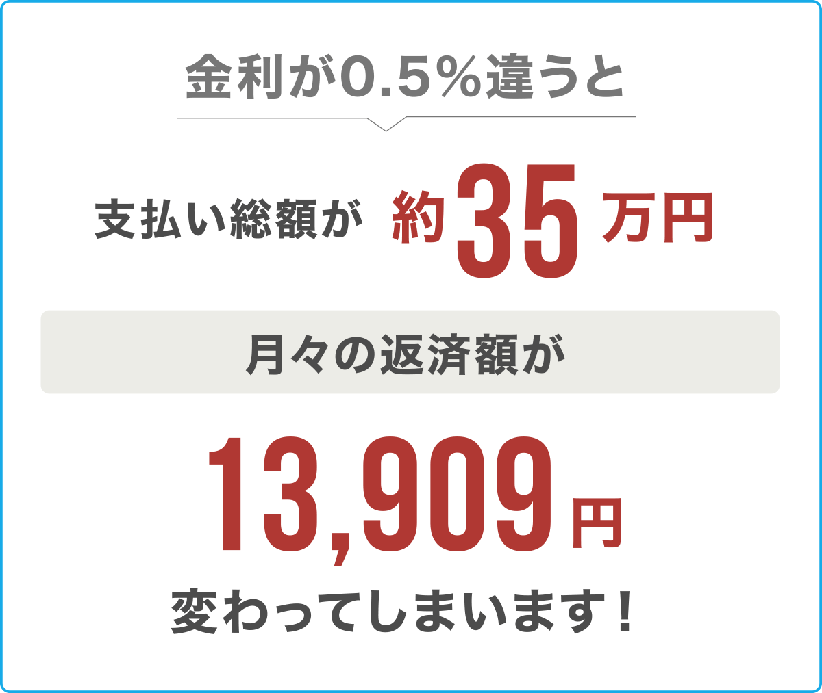 金利が0.5%違うと支払い総額が約35万円変わってしまいます