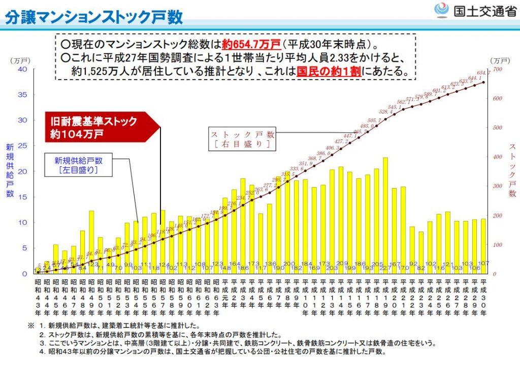 平成30年末時点マンションのストック総数の推計グラフ