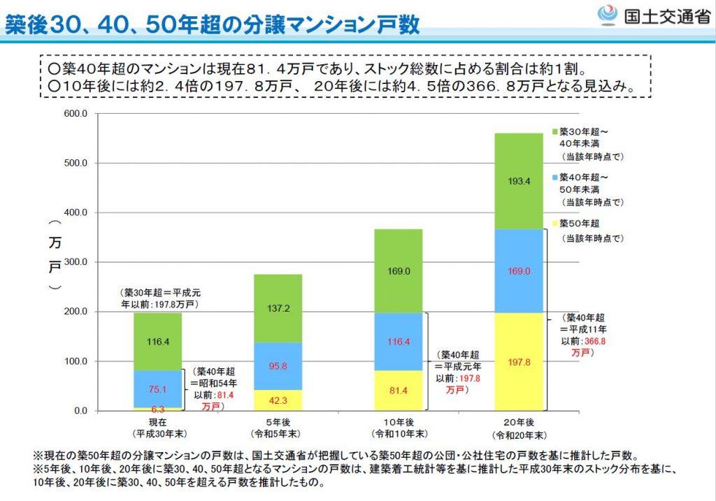 築後30.40.50年超の分譲マンション戸数の推計グラフ
