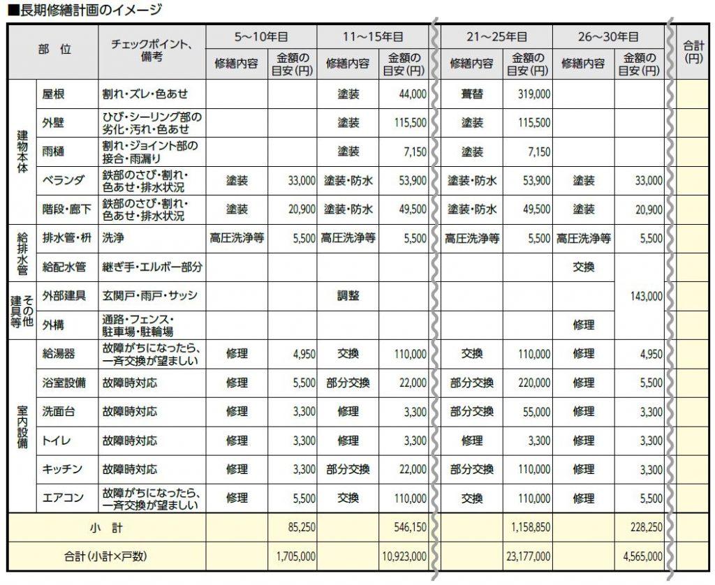 マンションの部位別修繕内容・金額を一覧にした長期修繕計画のイメージ図