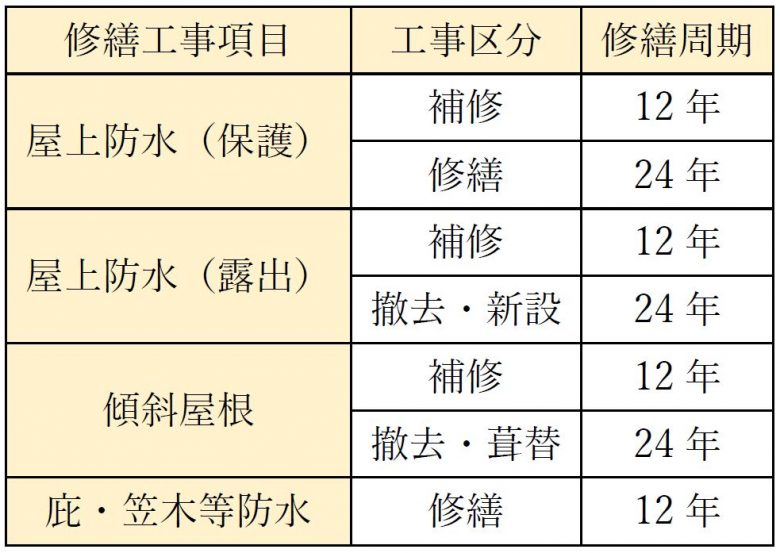 屋根防水の修繕周期一覧表