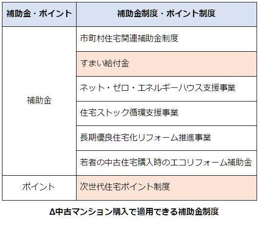 政府の消費税率引上げに伴う住宅取得支援策をまとめた表