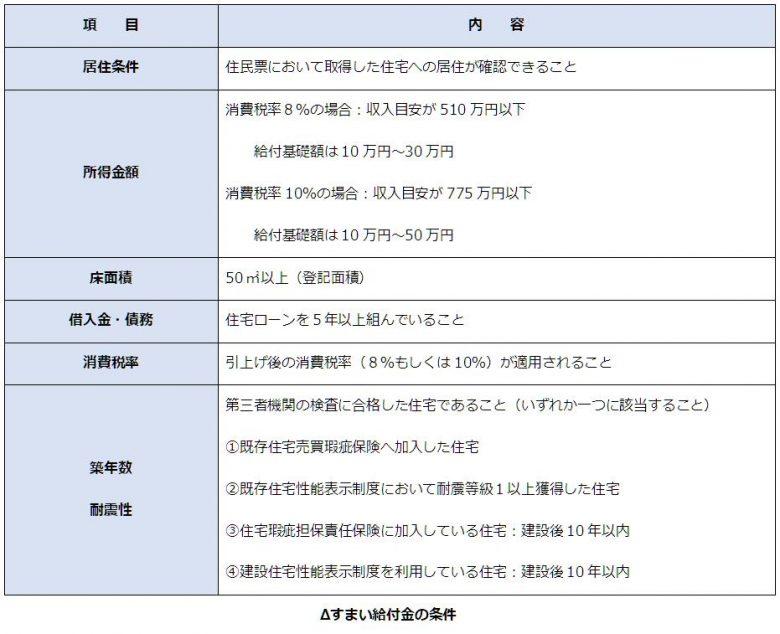 すまい給付金の受給条件一覧表