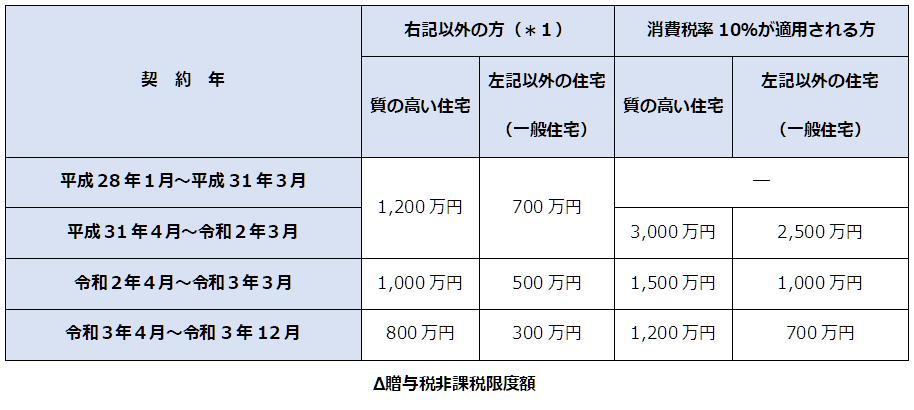 贈与税非課税限度額の表画像