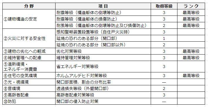 住宅性能の各項目における等級一覧表の図
